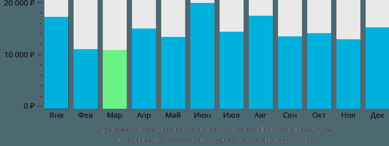 Динамика стоимости авиабилетов из Хельсинки в Брюссель по месяцам