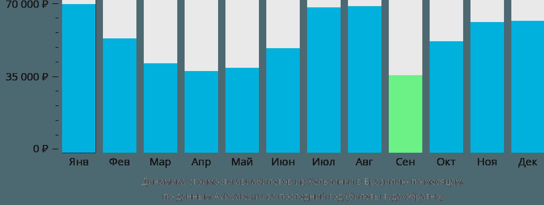 Динамика стоимости авиабилетов из Хельсинки в Бразилию по месяцам