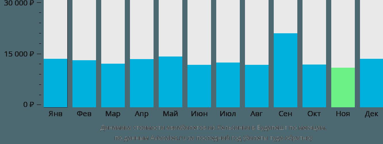 Динамика стоимости авиабилетов из Хельсинки в Будапешт по месяцам