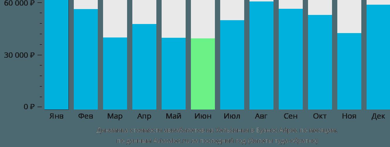 Динамика стоимости авиабилетов из Хельсинки в Буэнос-Айрес по месяцам