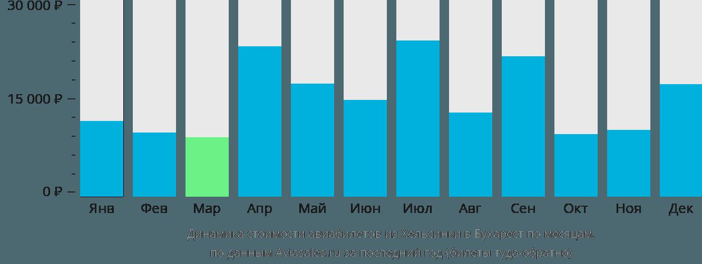 Динамика стоимости авиабилетов из Хельсинки в Бухарест по месяцам