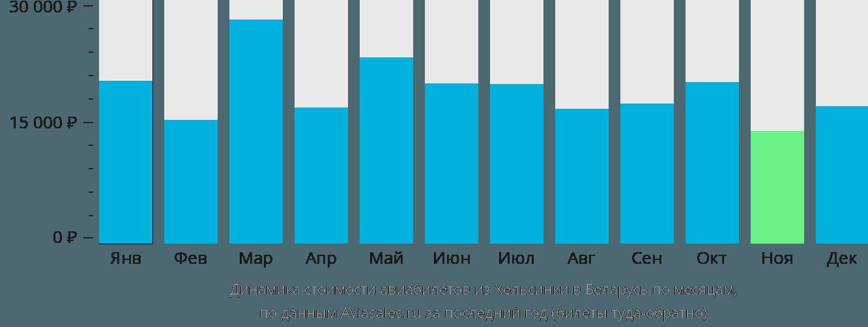 Динамика стоимости авиабилетов из Хельсинки в Беларусь по месяцам