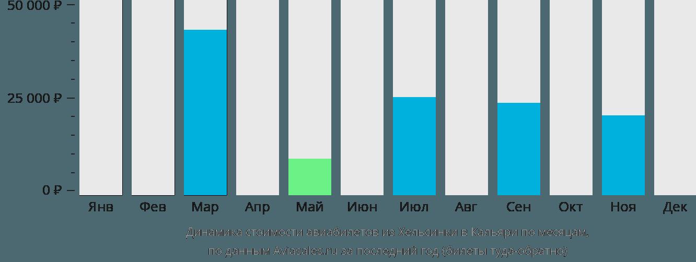 Динамика стоимости авиабилетов из Хельсинки в Кальяри по месяцам