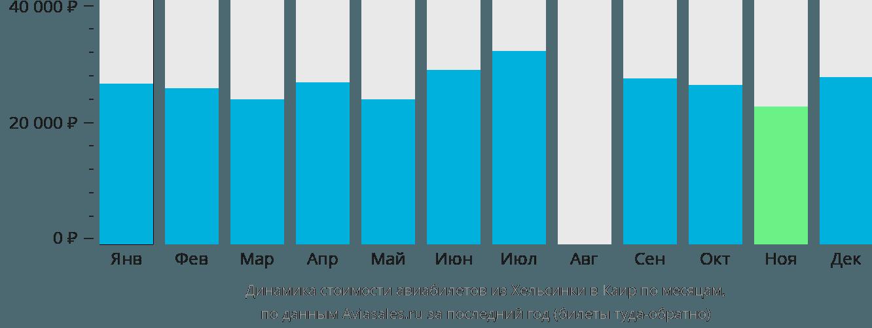Динамика стоимости авиабилетов из Хельсинки в Каир по месяцам