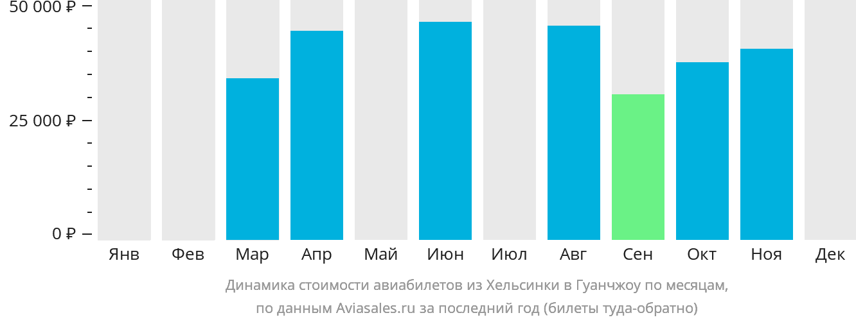 Динамика стоимости авиабилетов из Хельсинки в Гуанчжоу по месяцам