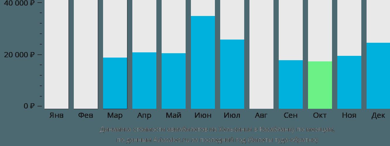 Динамика стоимости авиабилетов из Хельсинки в Касабланку по месяцам