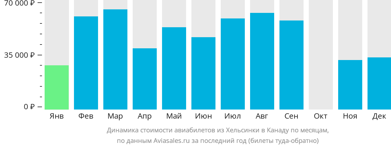 Динамика стоимости авиабилетов из Хельсинки в Канаду по месяцам