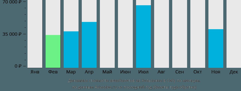 Динамика стоимости авиабилетов из Хельсинки в Себу по месяцам