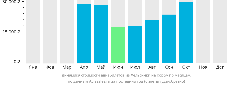 Динамика стоимости авиабилетов из Хельсинки на Корфу по месяцам