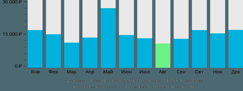 Динамика стоимости авиабилетов из Хельсинки в Кёльн по месяцам
