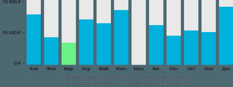 Динамика стоимости авиабилетов из Хельсинки в Чикаго по месяцам