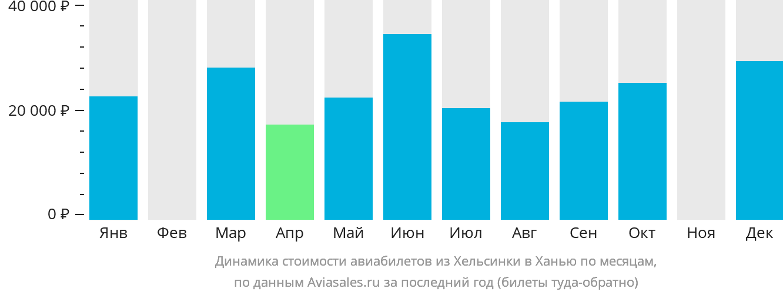 Динамика стоимости авиабилетов из Хельсинки в Ханью по месяцам