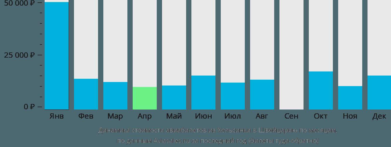 Динамика стоимости авиабилетов из Хельсинки в Швейцарию по месяцам
