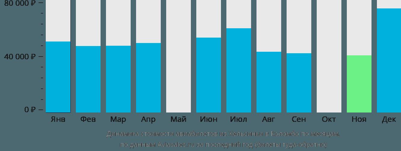 Динамика стоимости авиабилетов из Хельсинки в Коломбо по месяцам