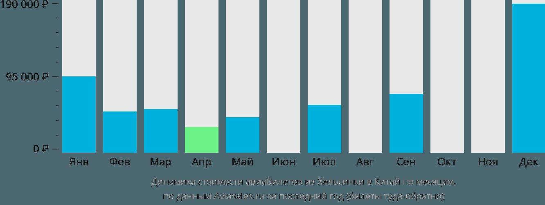 Динамика стоимости авиабилетов из Хельсинки в Китай по месяцам