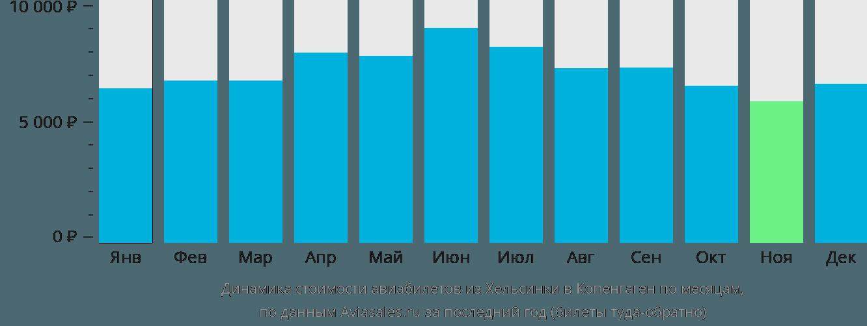 Динамика стоимости авиабилетов из Хельсинки в Копенгаген по месяцам
