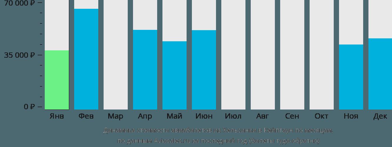 Динамика стоимости авиабилетов из Хельсинки в Кейптаун по месяцам