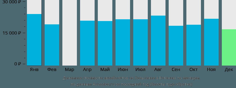 Динамика стоимости авиабилетов из Хельсинки в Катанию по месяцам