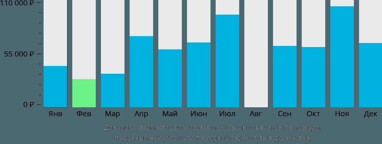 Динамика стоимости авиабилетов из Хельсинки в Канкун по месяцам