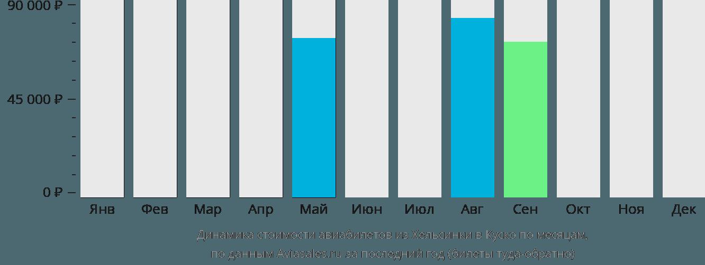 Динамика стоимости авиабилетов из Хельсинки в Куско по месяцам