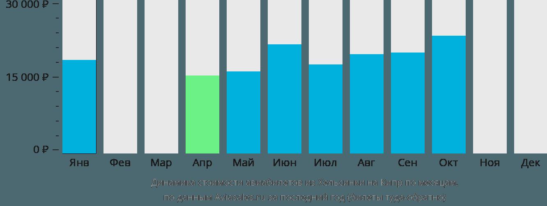 Динамика стоимости авиабилетов из Хельсинки на Кипр по месяцам