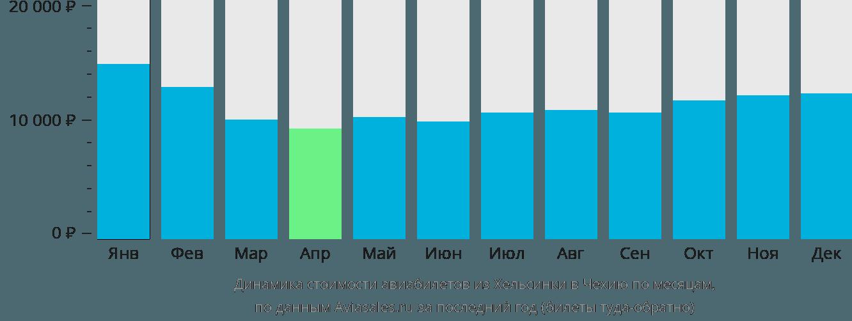 Динамика стоимости авиабилетов из Хельсинки в Чехию по месяцам