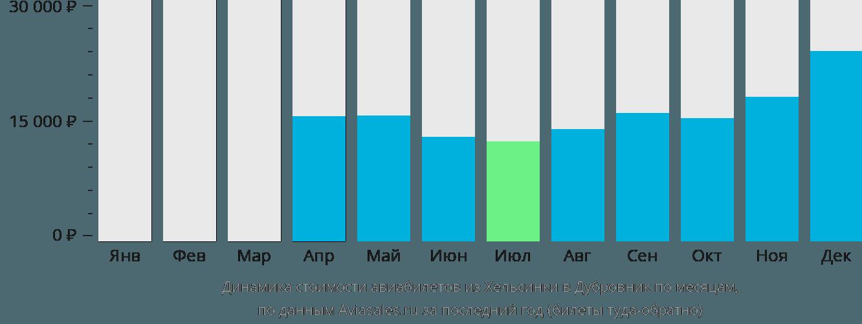 Динамика стоимости авиабилетов из Хельсинки в Дубровник по месяцам