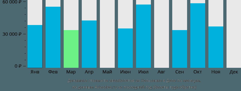 Динамика стоимости авиабилетов из Хельсинки в Дели по месяцам