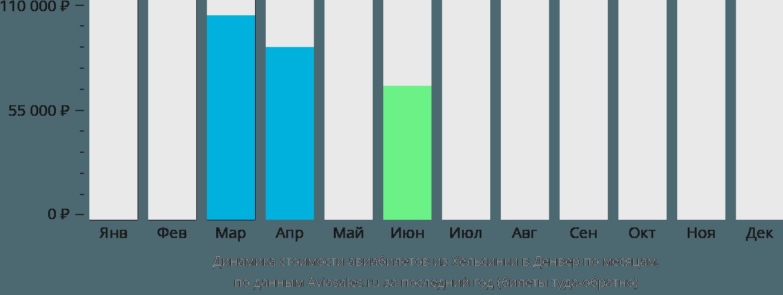 Динамика стоимости авиабилетов из Хельсинки в Денвер по месяцам