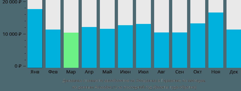 Динамика стоимости авиабилетов из Хельсинки в Германию по месяцам