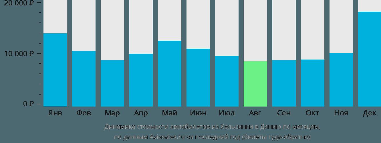 Динамика стоимости авиабилетов из Хельсинки в Данию по месяцам