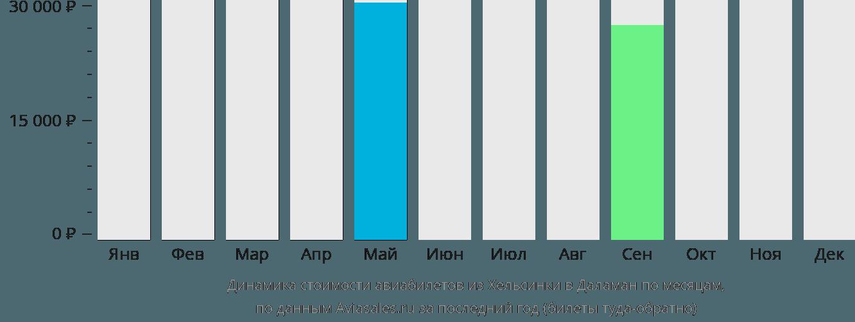 Динамика стоимости авиабилетов из Хельсинки в Даламан по месяцам
