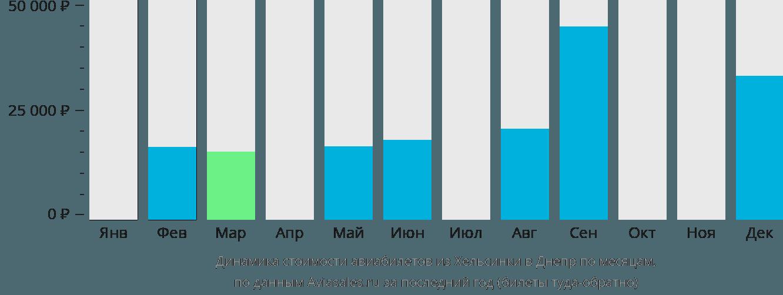 Динамика стоимости авиабилетов из Хельсинки в Днепр по месяцам