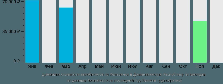 Динамика стоимости авиабилетов из Хельсинки в Доминиканскую Республику по месяцам