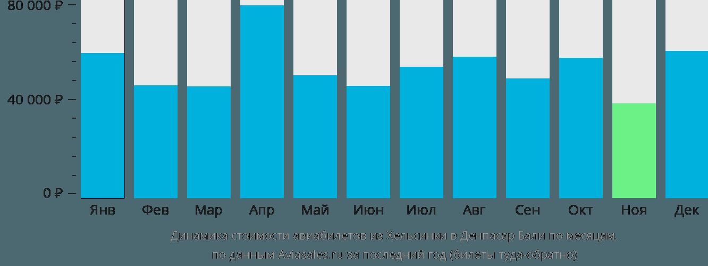 Динамика стоимости авиабилетов из Хельсинки в Денпасар Бали по месяцам