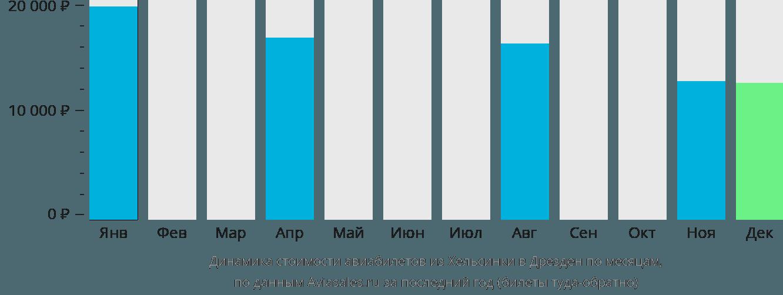 Динамика стоимости авиабилетов из Хельсинки в Дрезден по месяцам