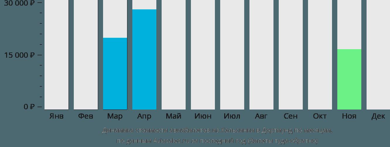 Динамика стоимости авиабилетов из Хельсинки в Дортмунд по месяцам