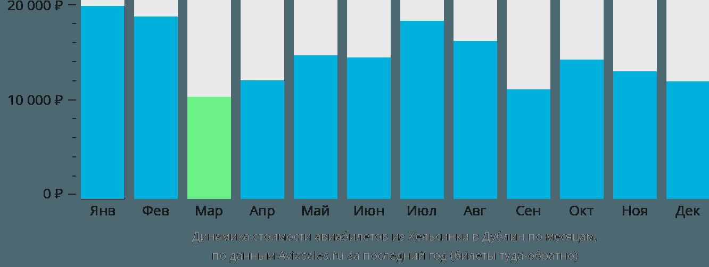 Динамика стоимости авиабилетов из Хельсинки в Дублин по месяцам