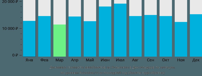 Динамика стоимости авиабилетов из Хельсинки в Дюссельдорф по месяцам