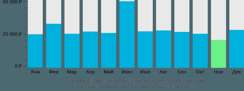 Динамика стоимости авиабилетов из Хельсинки в Дубай по месяцам
