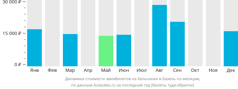 Динамика стоимости авиабилетов из Хельсинки в Базель по месяцам