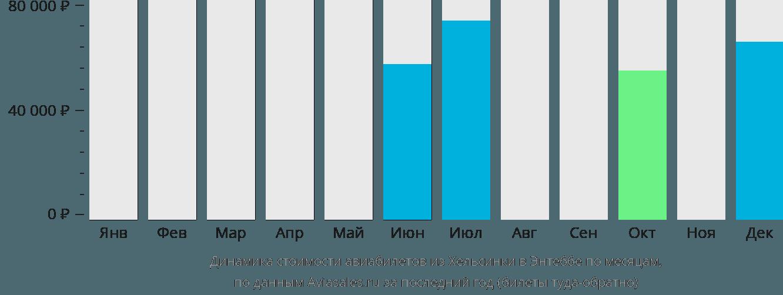 Динамика стоимости авиабилетов из Хельсинки в Энтеббе по месяцам