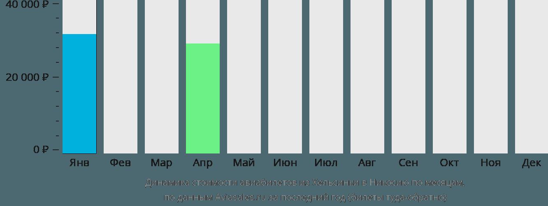 Динамика стоимости авиабилетов из Хельсинки в Никосию по месяцам