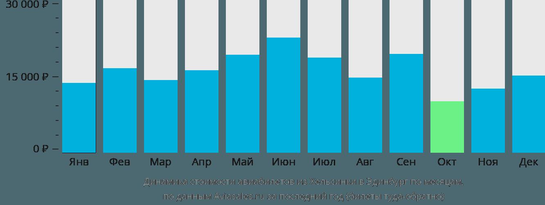 Динамика стоимости авиабилетов из Хельсинки в Эдинбург по месяцам