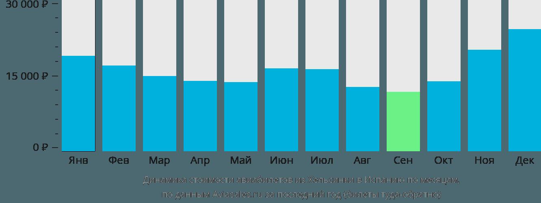 Динамика стоимости авиабилетов из Хельсинки в Испанию по месяцам