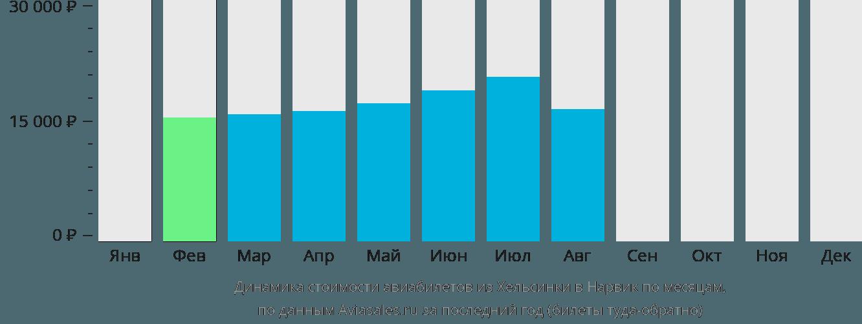 Динамика стоимости авиабилетов из Хельсинки в Нарвик по месяцам
