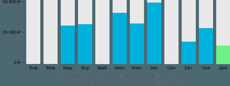 Динамика стоимости авиабилетов из Хельсинки в Ереван по месяцам