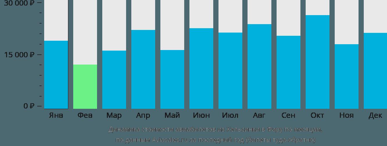 Динамика стоимости авиабилетов из Хельсинки в Фару по месяцам