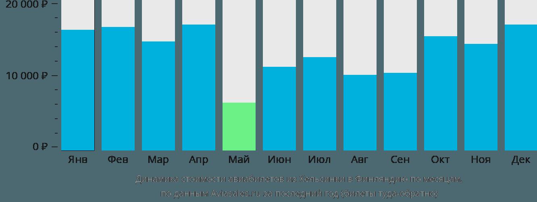 Динамика стоимости авиабилетов из Хельсинки в Финляндию по месяцам