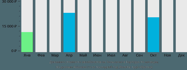 Динамика стоимости авиабилетов из Хельсинки в Карлсруэ по месяцам